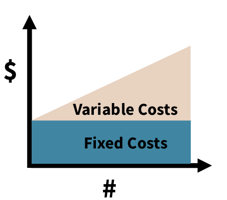 Fixed-Variable-Costs Finance Image TOTW 5.20.2021